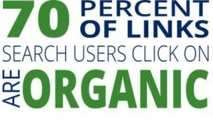Percent of organic searches